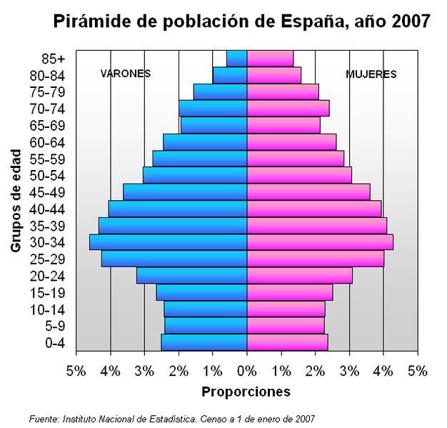 piramide de poblacion