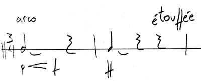 notacion arco gong
